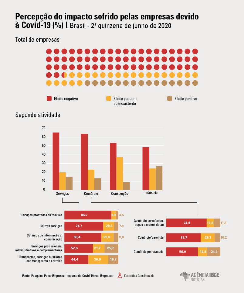 Seis em cada dez empresas percebem efeito negativo da Covid-19 nos negócios