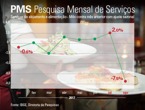 #PraCegoVer gráfico de linha mostra a evolução dos Serviços de alojamento e alimentação - Mês contra mês anterior com ajuste sazonal. Destaques em janeiro (-0,8%), julho (2%) e agosto (-7,5%)