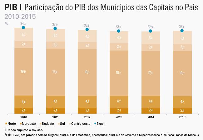 #PraCegoVer gráfico de Participação do PIB dos Municípios das Capitais no País