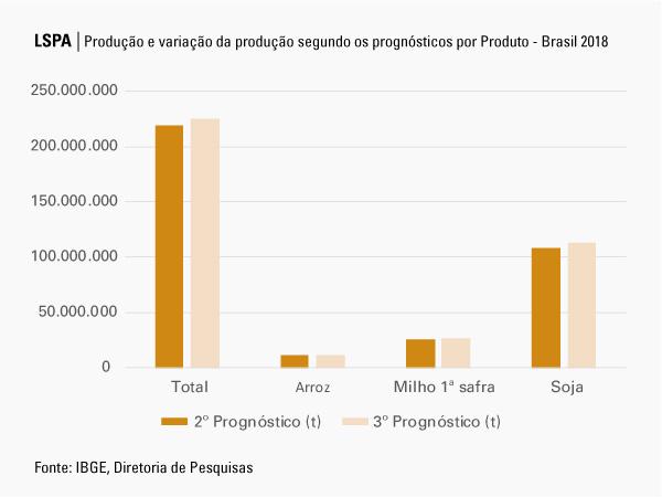 #praCegoVer Gráfico da Produção e variação da produção segundo os prognósticos por Produto - Brasil 2018