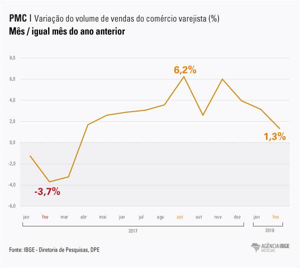 #praCegoVer Gráfico da variação do volume de vendas do comércio varejista, comparando mês com o igual mês do ano anterior
