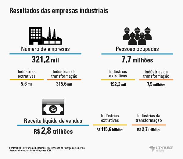 PraCegoVer infográfico demonstrando resultados de empresas