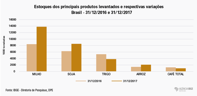 #praCegoVer Gráfico dos estoques dos principais produtos levantados e respectivas variações no período de 31 de dezembro de 2016 a 31 de dezembro de 2017