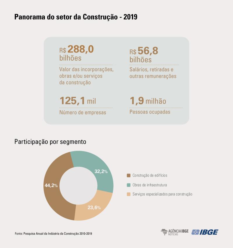 Serviços especializados aumentam participação no setor da construção entre 2010 e 2019