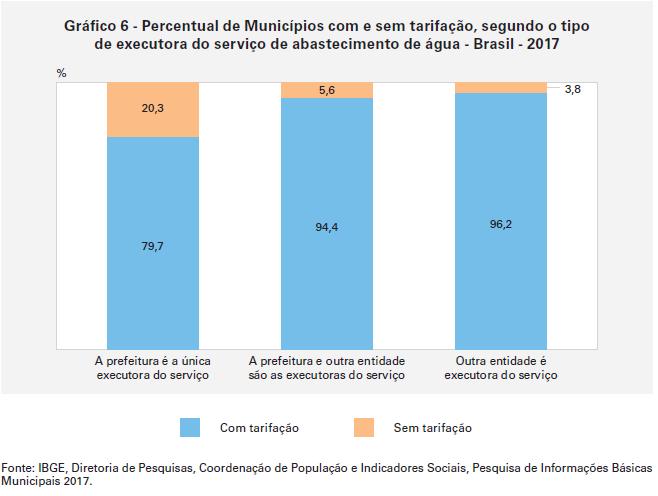 percentual de municípios com e sem tarifação esgotamento sanitário
