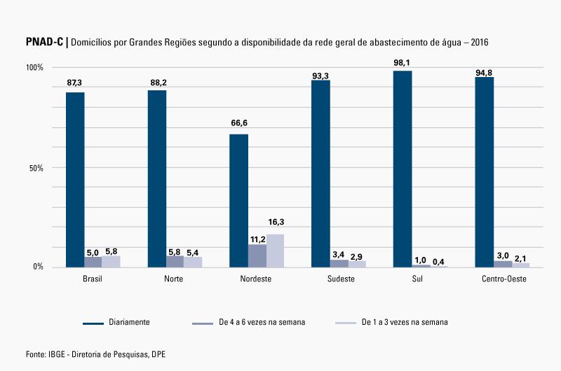 #PraCegoVer Gráfico de percentual de domicílios por Grandes Regiões segundo a disponibilidade da rede geral de abastecimento de água – 2016