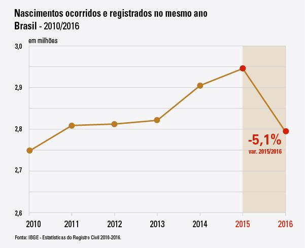 #PraCegoVer gráfico dos registros civis ano a ano. destaque para a queda de 5,1% de 2015 para 2016