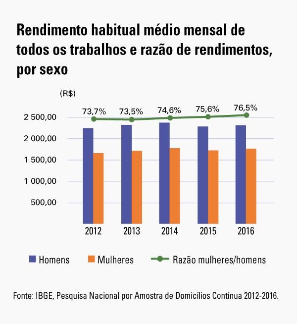 #praCegoVer Gráfico do rendimento mensal de todos os trabalhos e rendimentos, por sexo