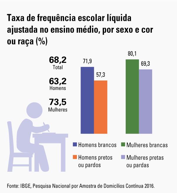#praCegoVer Gráfico da taxa de frequência escolar líquida ajustada no Ensino Médio, por sexo e cor ou raça