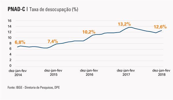 #praCegoVer Gráfico da taxa de desocupação