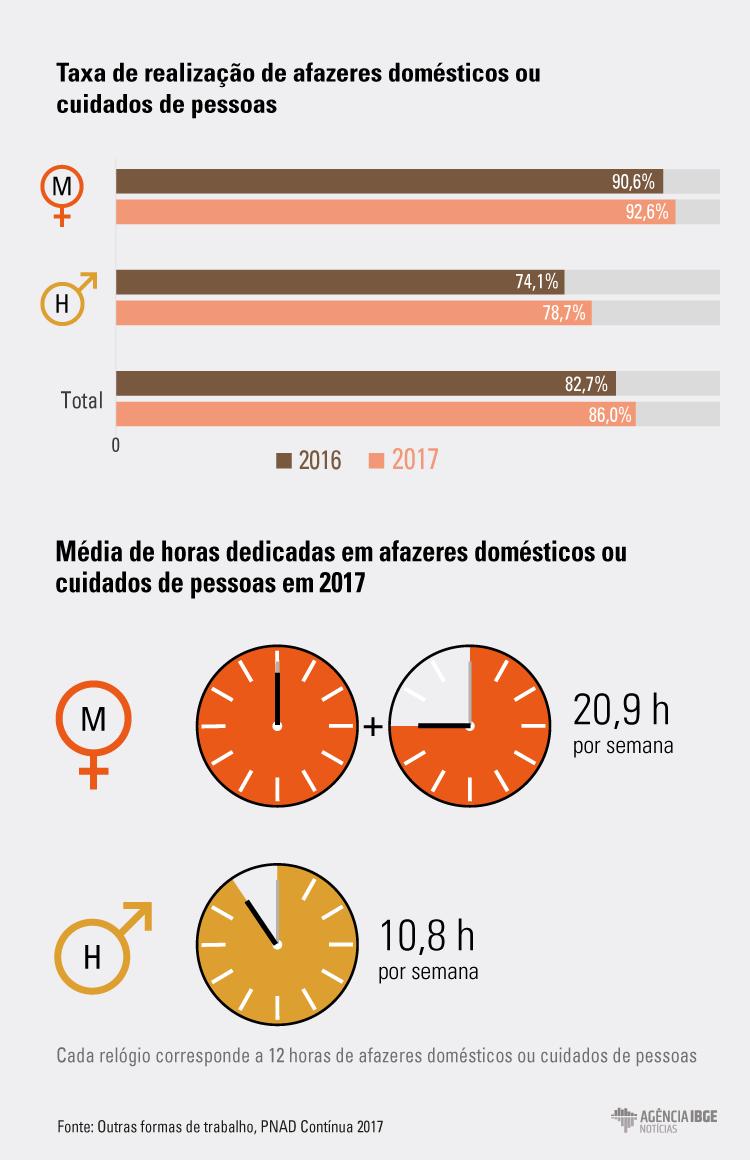 #praCegoVer Infográfico da taxa de realização de afazeres domésticos e cuidados de pessoas e a média de horas gastas nestes trabalhos