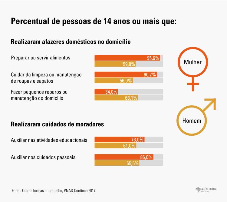 #praCegoVer Infográfico diferenciando, por gênero, trabalhos realizados nos afazeres domésticos e cuidados de pessoas