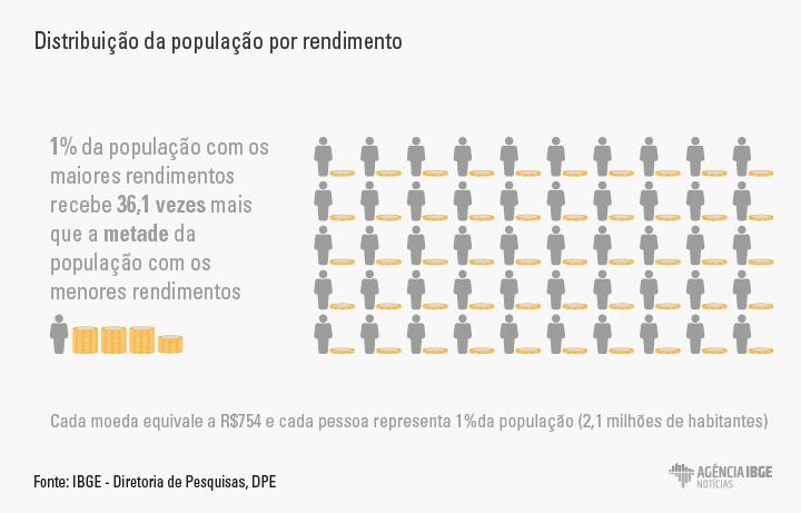 distribuição da população por rendimento