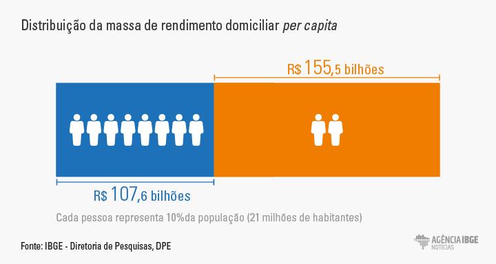 distribuição da massa de rendimento domiciliar per capita