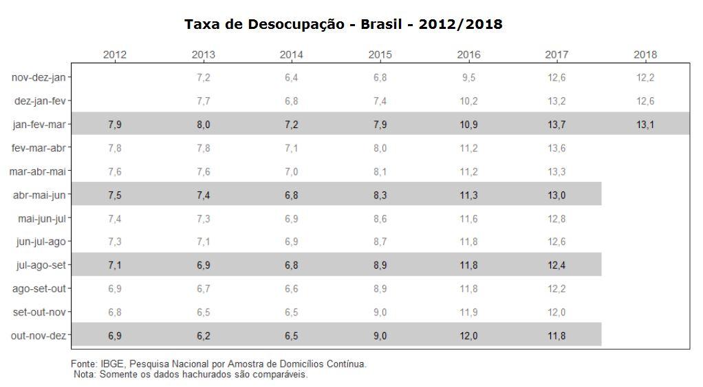 #praCegoVer Taxa de desocupação no Brasil no período entre 2012 e 2018