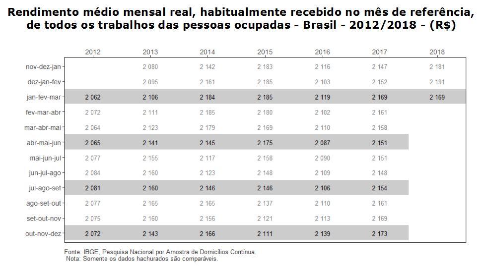 #praCegoVer Tabela do rendimento médio mensal real, habitualmente recebido no mês de referência, de todos os trabalhos de pessoas ocupadas no Brasil de 2012 a 2018