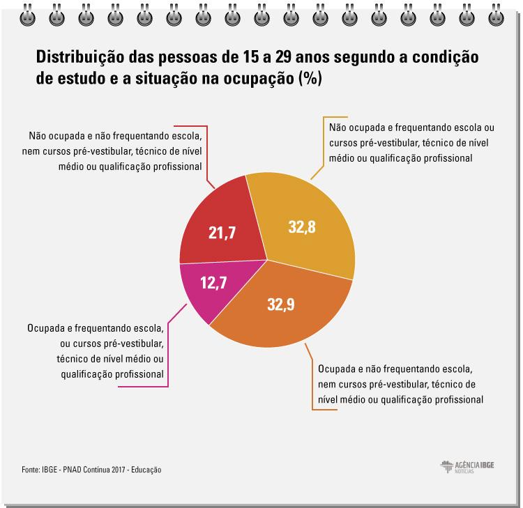 #praCegoVer Infográfico com a distribuição das pessoas de 15 a 29 anos segundo condição de estudo e situação na ocupação
