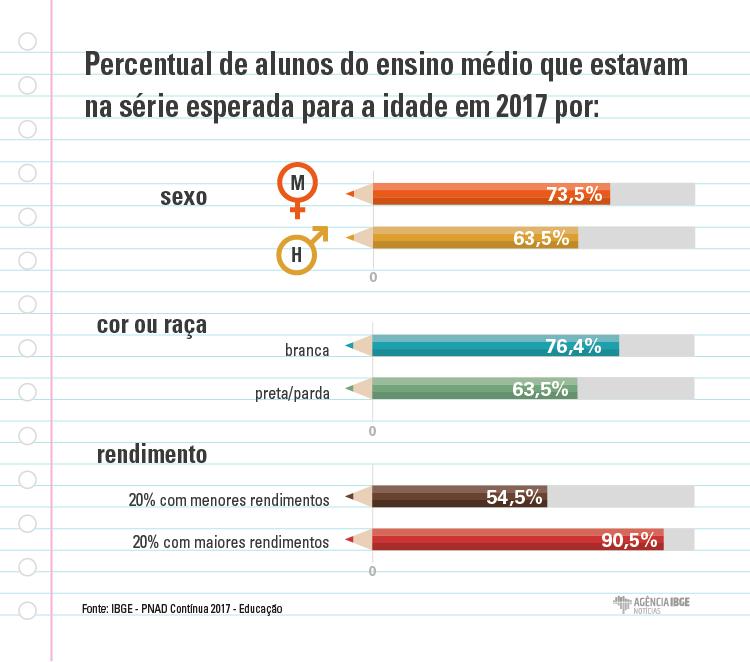 #praCegoVer Infográfico do percentual de alunos do ensino médio que estão na série esperada para a idade por gênero, cor ou raça e rendimentos