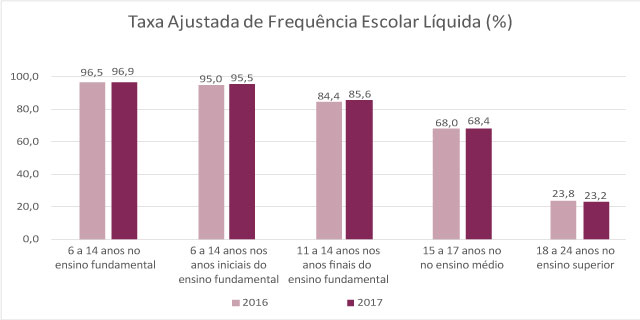 #praCegoVer Gráfico da taxa ajustada de frequência escolar líquida