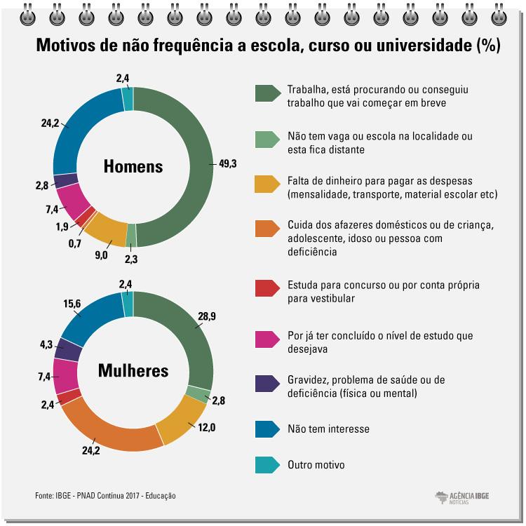 #praCegoVer Infográfico com os motivos de não frequência a escola, curso ou universidade