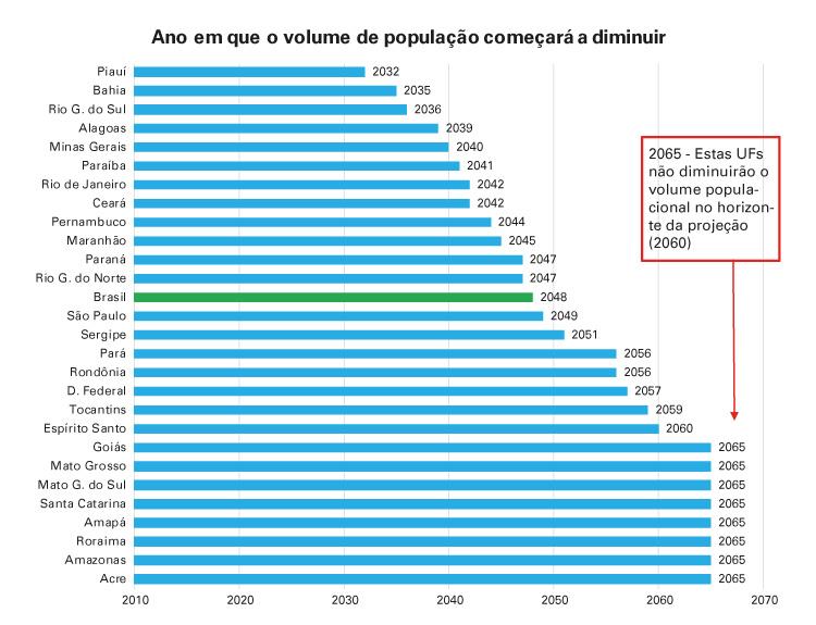 #pracegover gráfico de barra horizontal demonstrando a projeção de cada estado até 2070