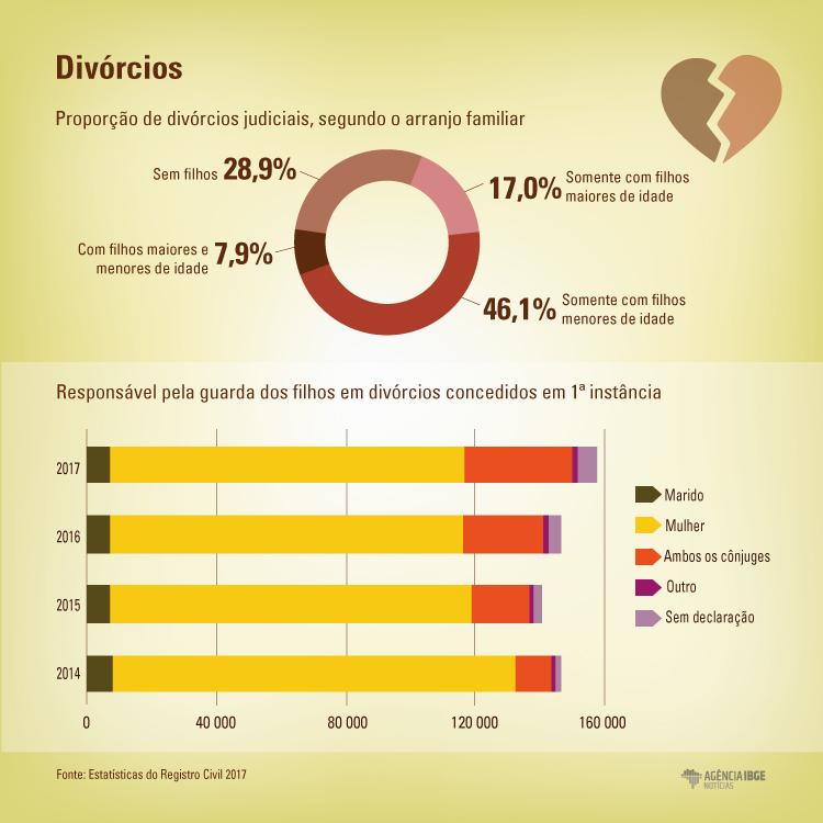 #praCegoVer Infográfico dos divórcios registrados em 2017, comparando o arranjo familiar e o responsável pela guarda dos filhos em divórcios concedidos em 1ª instância