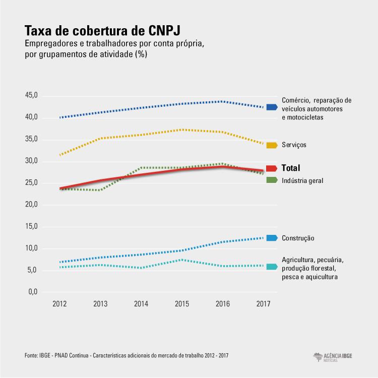 #praCegoVer gráfico demostrando a queda na taxa de registro no CNPJ