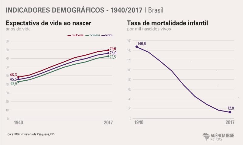 #praCegoVer Indicadores demográficos do Brasil, comparando 1940 com 2017