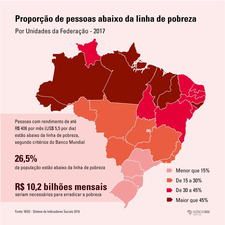 #praCegoVer Infográfico da proporção de pessoas abaixo da linha de pobreza, por Unidade da Federação em 2017