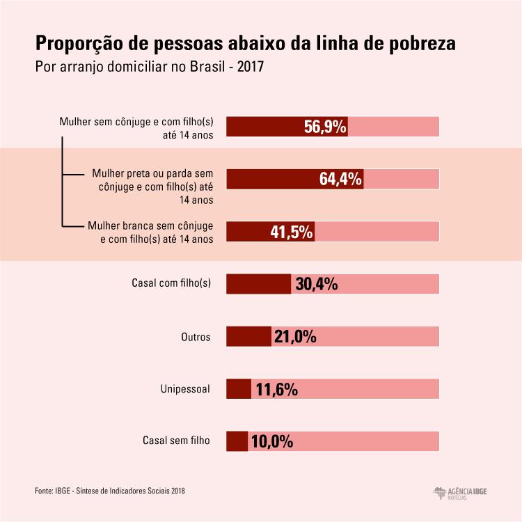 #praCegoVer Infográfico da proporção de pessoas abaixo da linha de pobreza, por arranjo domiciliar no Brasil em 2017
