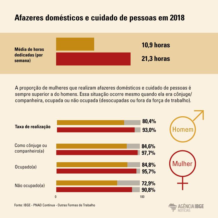 #praCegoVer Infográfico dos afazeres domésticos e cuidados de pessoas em 2018