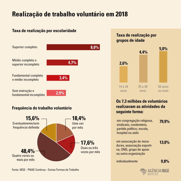#praCegoVer Infográfico da realização de trabalho voluntário em 2018