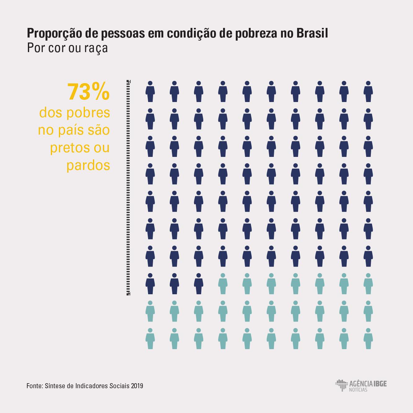 proporção de pessoas em condição de pobreza e extrema pobreza