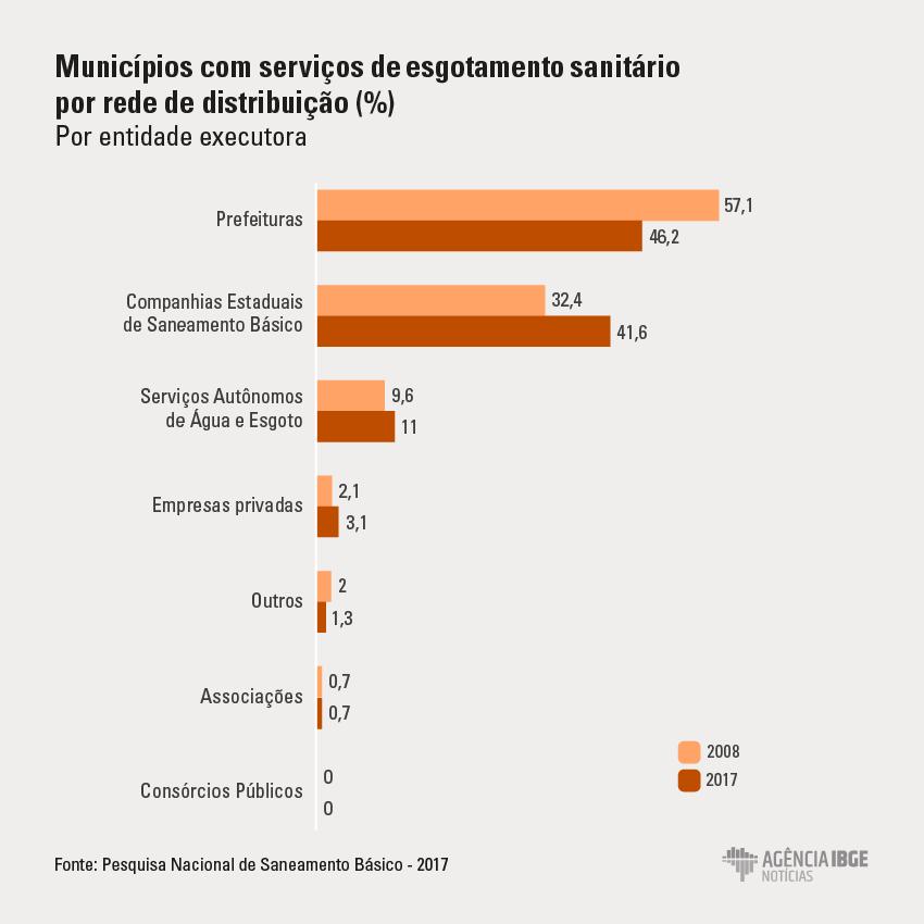 municípios com serviços de esgotamento sanitário