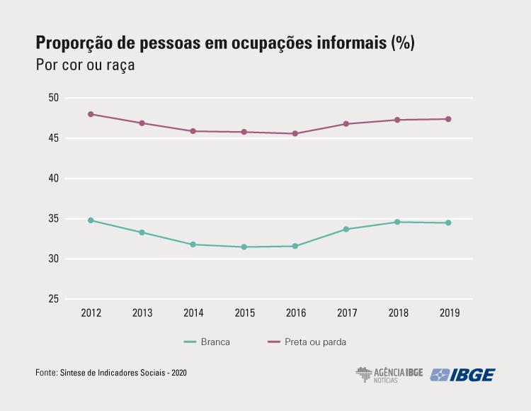 proporção de pessoas em ocupações informais (%) por cor ou raça