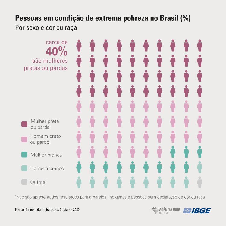 pessoas em condição de extrema pobreza no Brasil (%) por sexo e cor ou raça