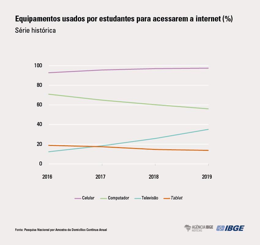 IBGE: 4,1 milhões dos estudantes da rede pública não tinham acesso em 2019