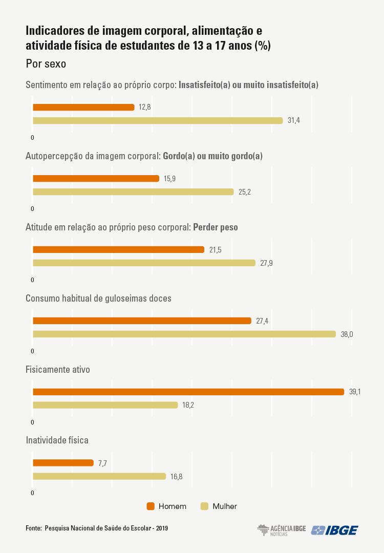 indicadores de imagem corporal alimentalção e atividade física de estudantes de 13 a 17 anos % por sexo