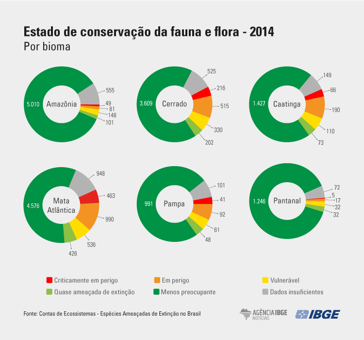 estado de conservação da fauna e flora, 2014, por bioma