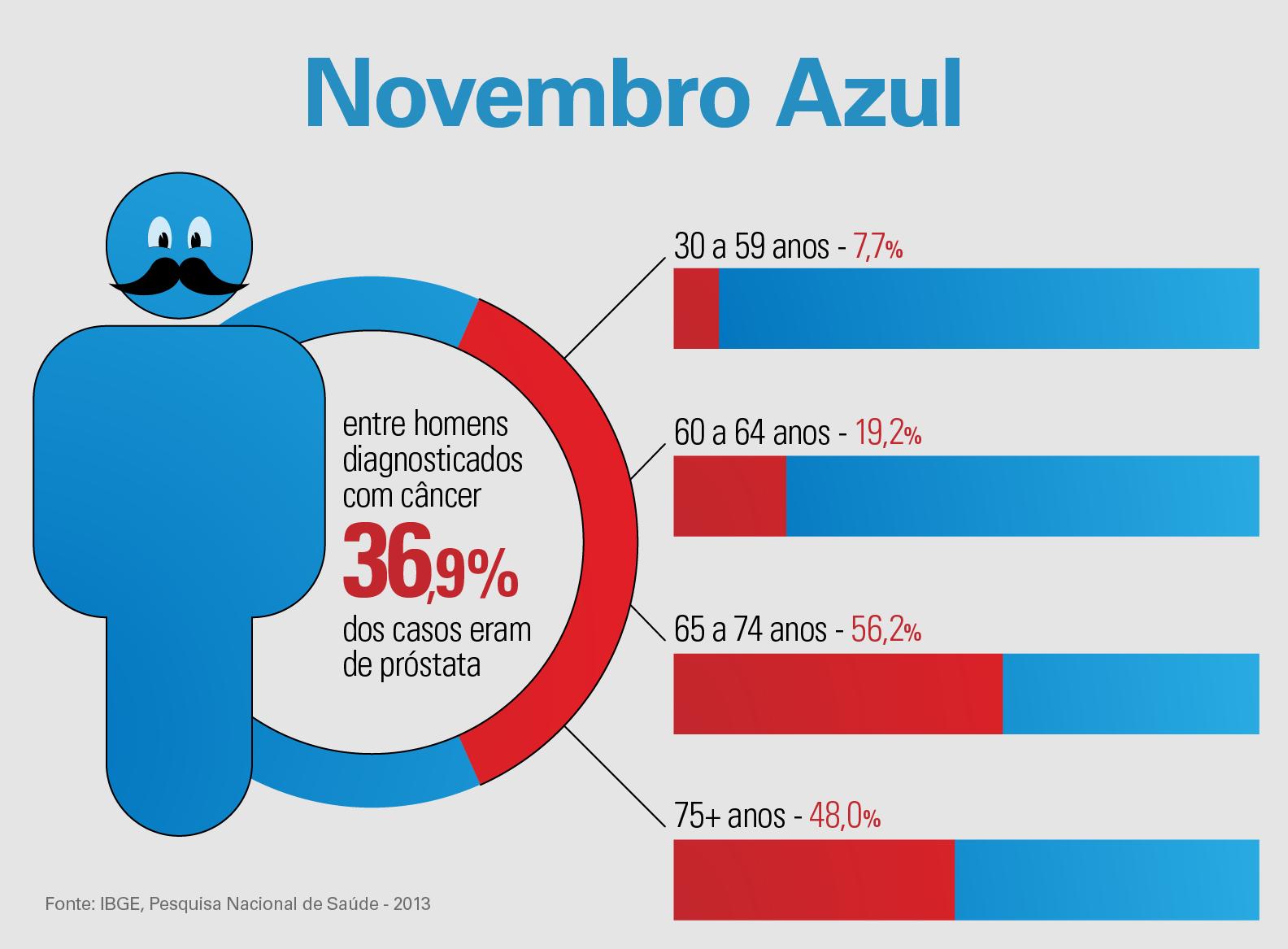 #PraCegoVer ilustração de homem azul com bigode preto.  ao lado gráfico de pizza com 36,9% destacado em vermelho e ao lado gráficos de barras representando homens com diagnóstico de próstata dividido por faixa etária