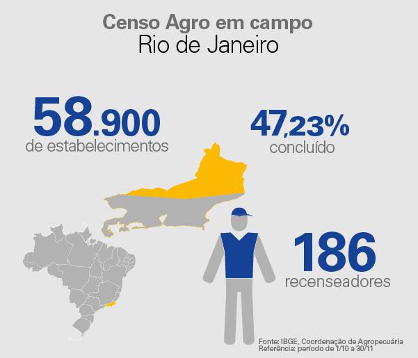 Gráfico do andamento do Censo Agro no Rio de Janeiro