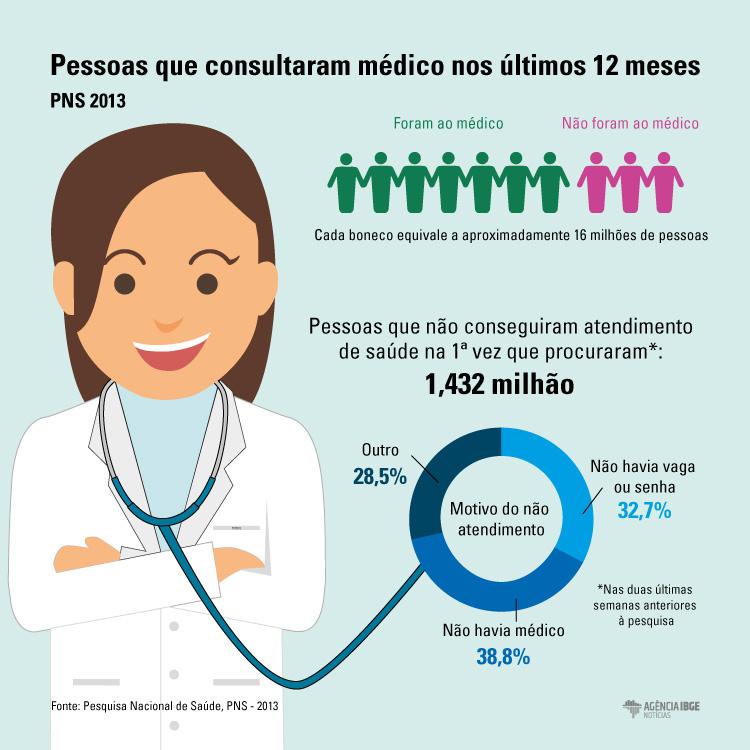 #praCegoVer Infográfico de quantas pessoas procuraram o médico e o motivo de não atendimento