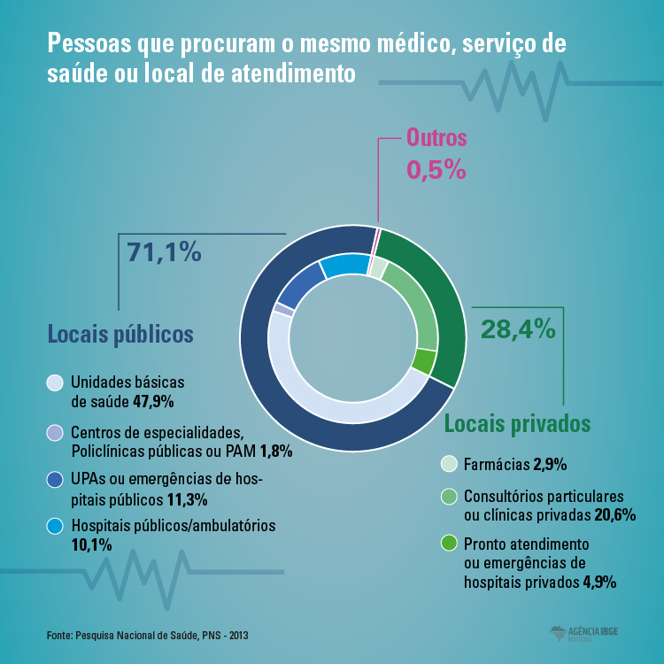 #praCegoVer Infográfico das pessoas que costumam procurar o mesmo médico, serviço de saúde ou local de atendimento