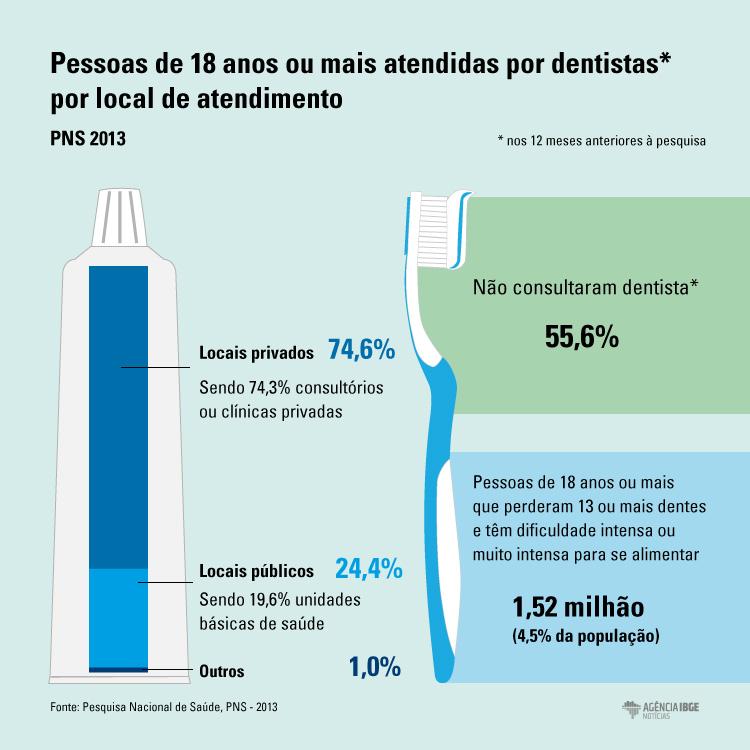 #praCegoVer Infográfico do local de procura de atendimento de saúde odontológico