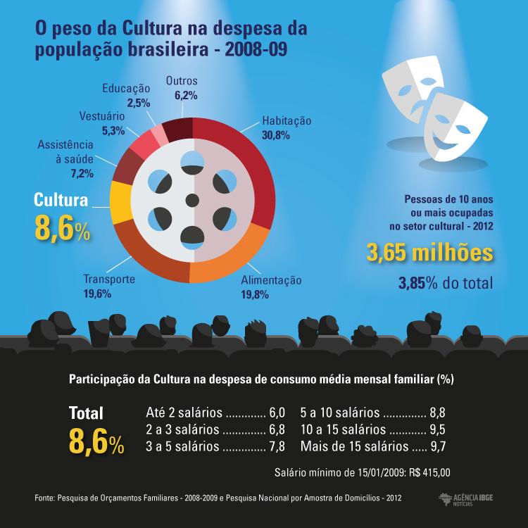 #praCegoVer Infográfico do peso da Cultura na despesa da população brasileira em 2008 e 2009
