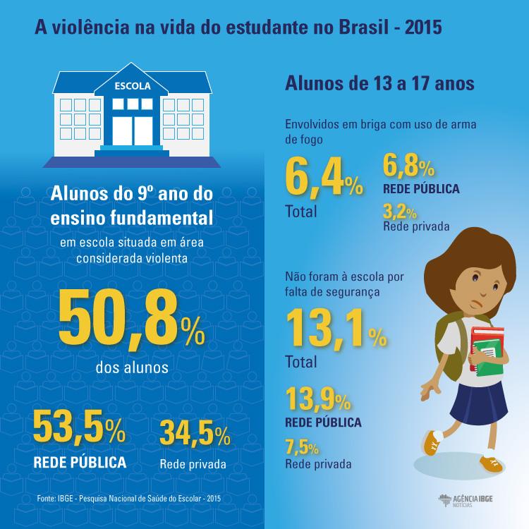 #praCegoVer Infográfico da violência na vida do estudante no Brasil em 2015
