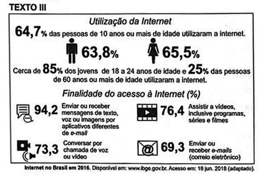 Uso da internet